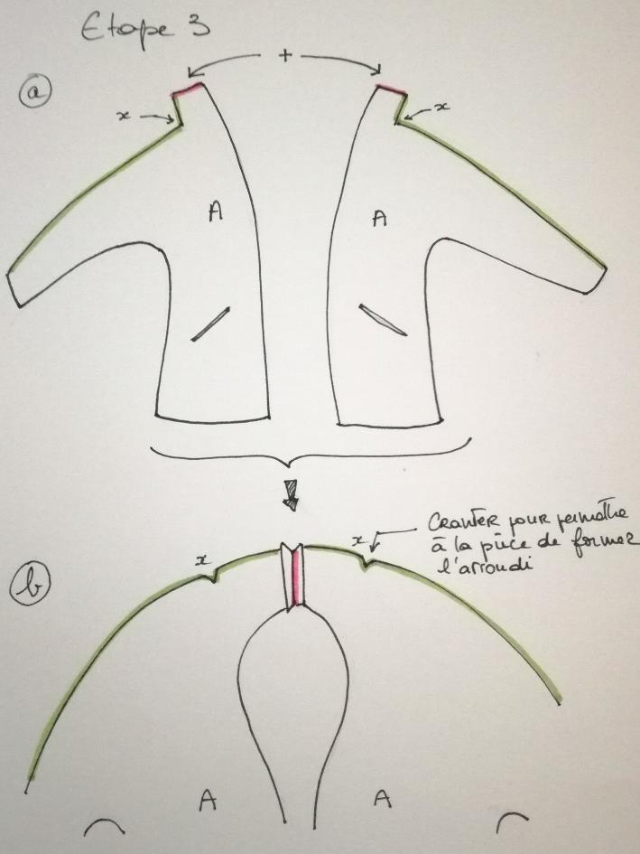 Montmartre  : étape 3 détaillée a et b